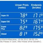 Benzinpreis sinkt tatsächlich dank Meldestelle!